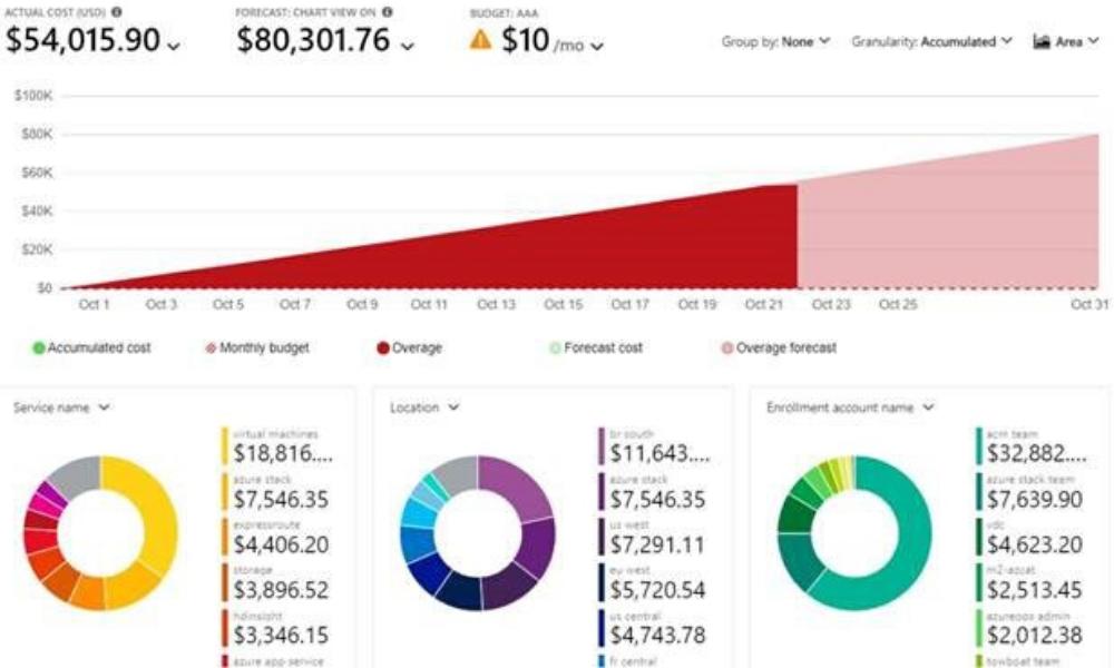 Azure Cost Analysis